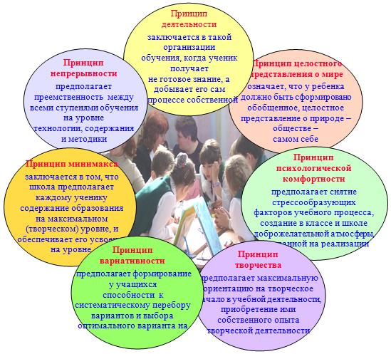 Дидактическая система деятельностного метода «Школа 2000…»
